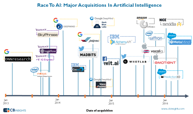 ai_acqui_timeline_2016april