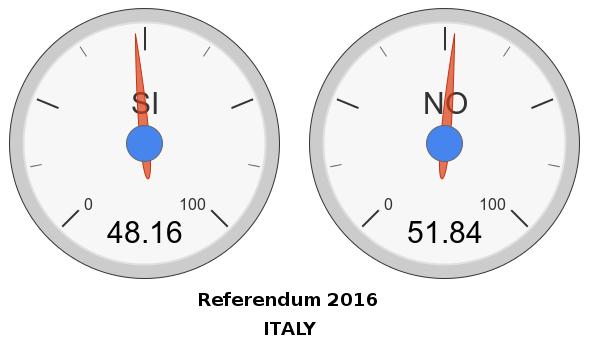 previsione-referendum-2016-last