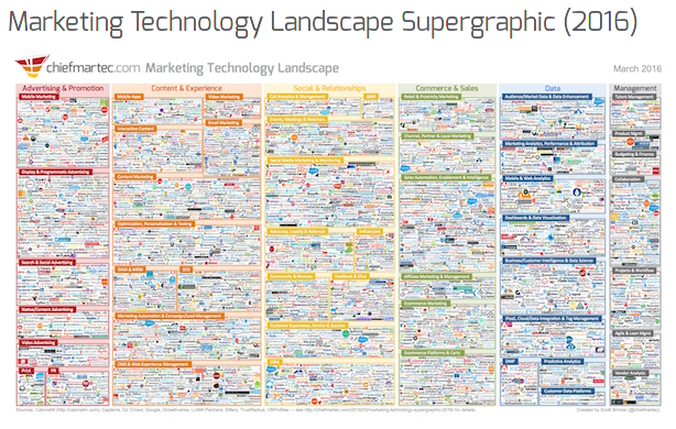 marketing-technology-landscape-supergraphic-2016-chief-marketing-technologist
