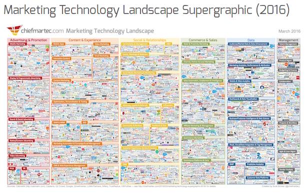 marketing-technology-landscape-supergraphic-2016-chief-marketing-technologist