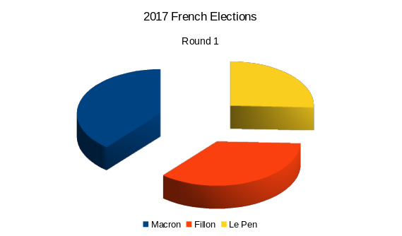 French Elections - Big Data